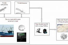 Giám sát tàu cá trên vệ tinh và mạng viễn thông